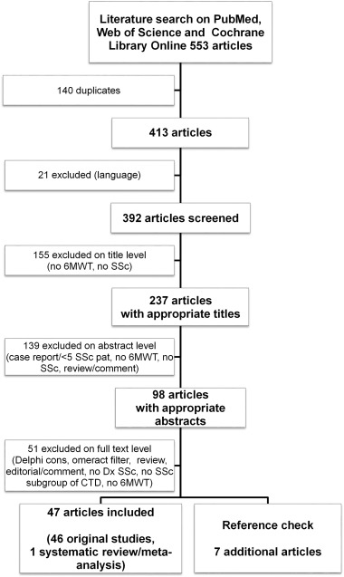 Six minute walk test in systemic sclerosis a systematic review and