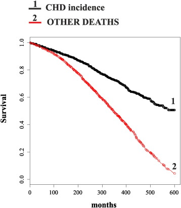 an analysis and an introduction to the cabinet survival and competing risk Statistical primer for cardiovascular research 601 abstract—competing risks occur frequently in the analysis of survival dataa competing risk is an event whose occurrence.