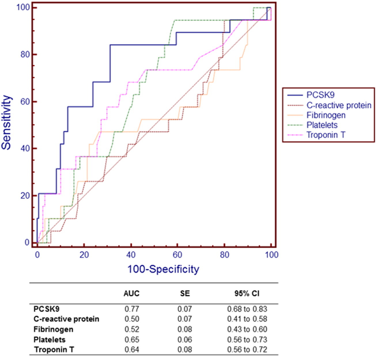Multiplate platelet aggregation study
